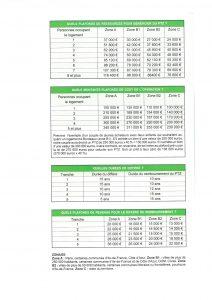 Investissement immobilier et prêt à taux zéro