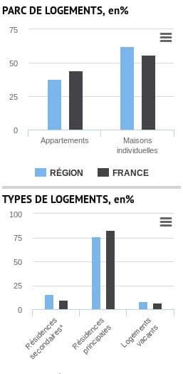 Graphiques types de logements par région