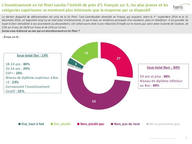 5 loipinel et linvestissement locatif sondage harris interactive 5 638 bacotec. Black Bedroom Furniture Sets. Home Design Ideas